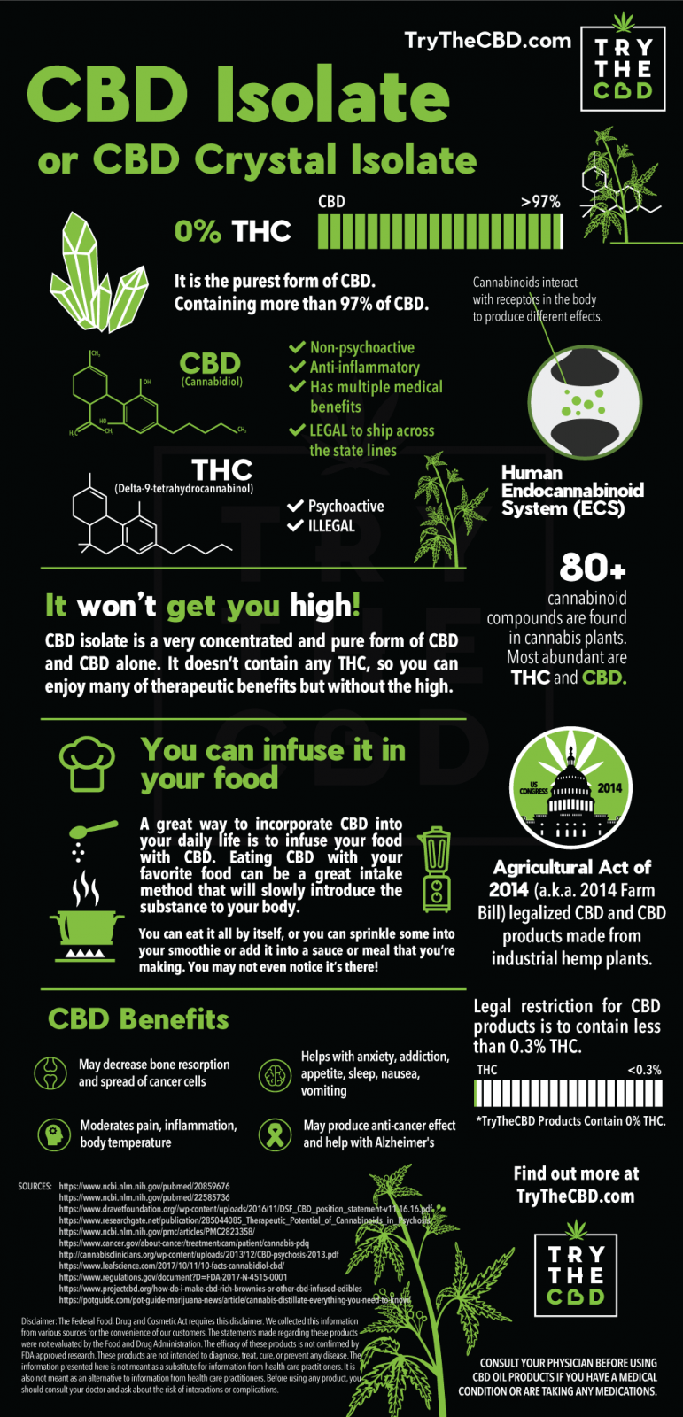 CBD Isolate Infographic Try The CBD