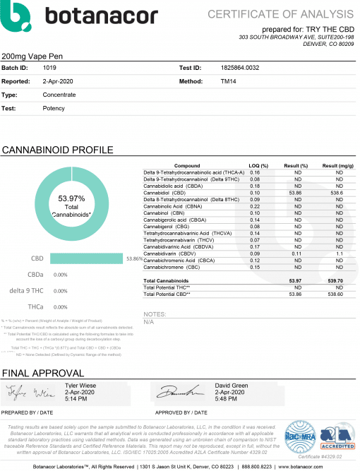 Lab Results - Vape pen 200mg