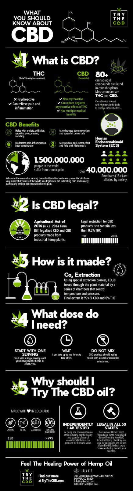 what is cbd oil infographic