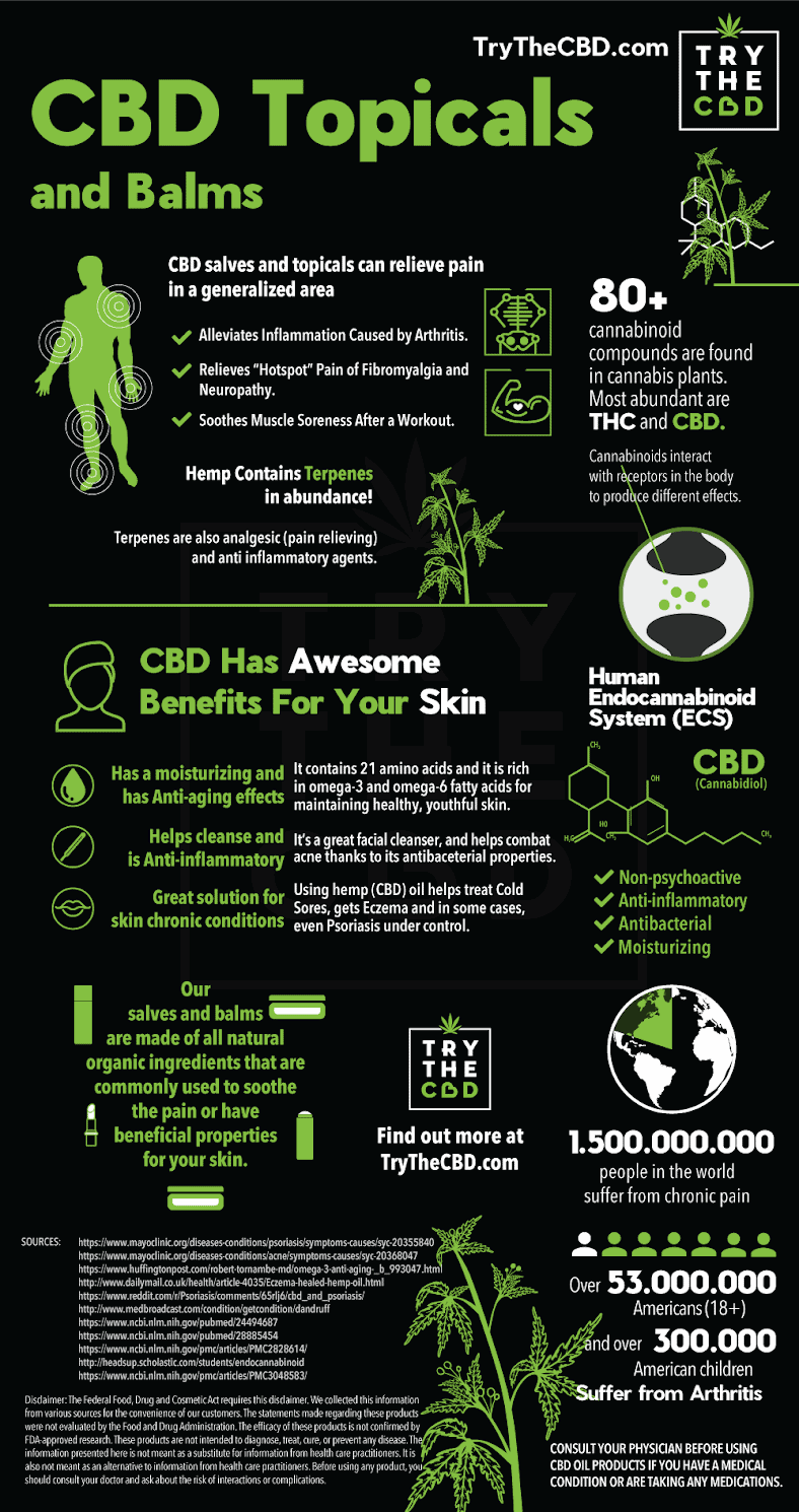 Try The CBD Infographic: