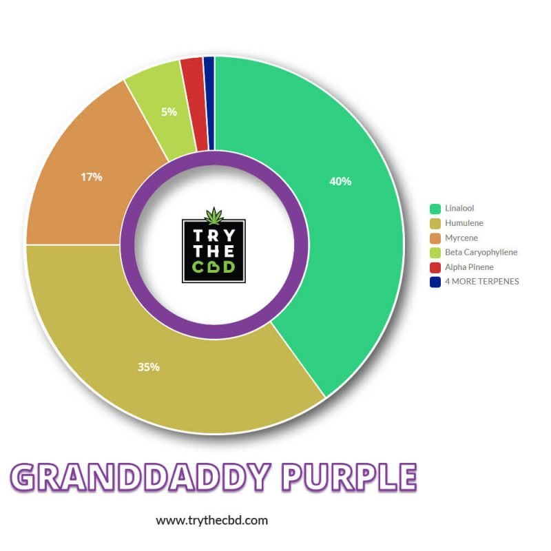 Granddaddy Purple Terps Contents Diagram