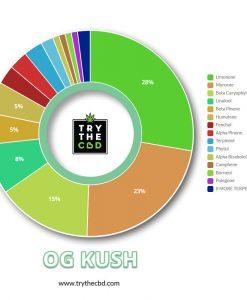 OG-Kush Terps Contents Diagram
