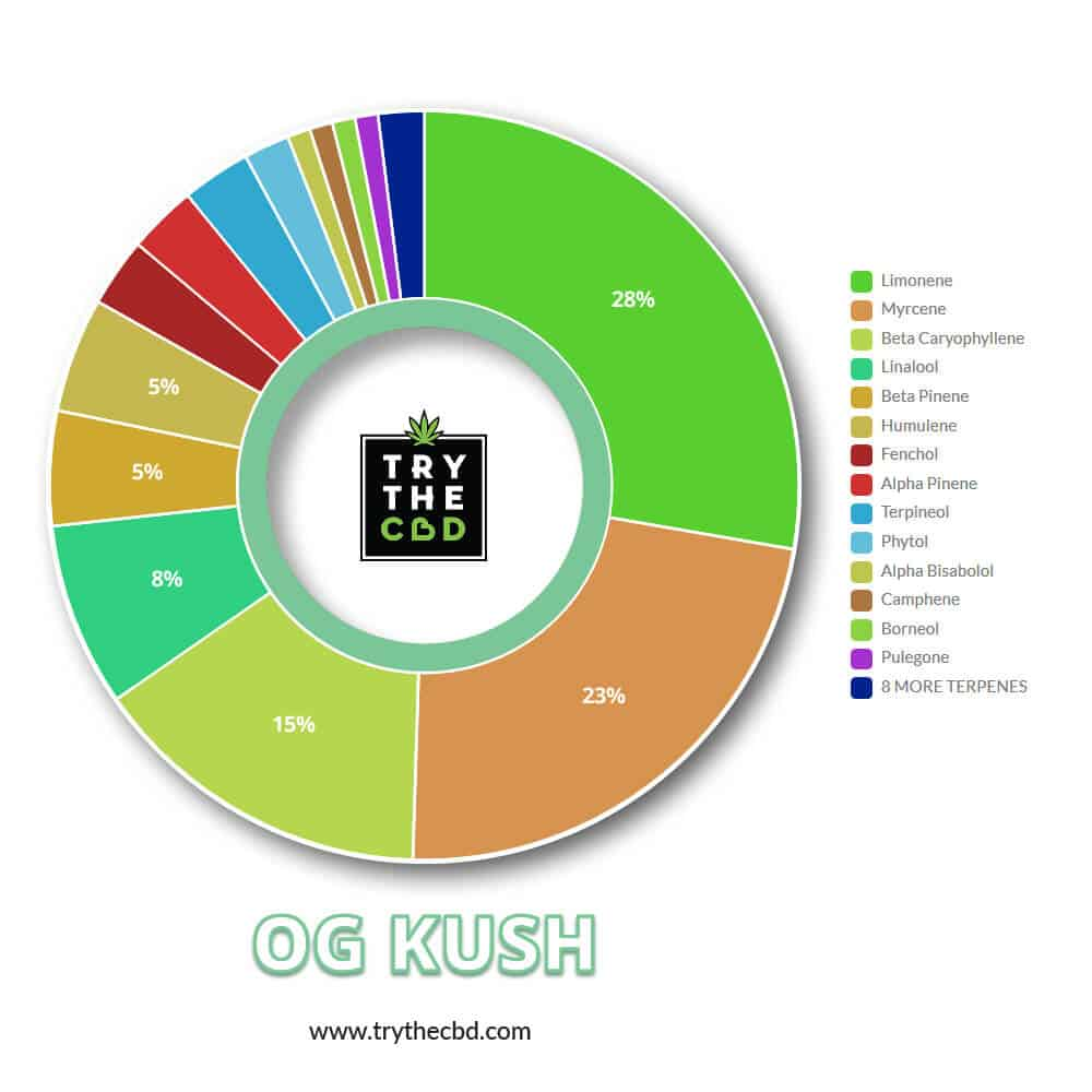OG-Kush Terps Contents Diagram