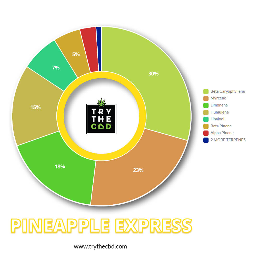 Pineapple Express Terps Contents Diagram