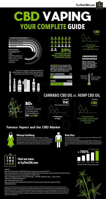CBD Oil | Buy Cheap Cannabis Flowers | Buying Hemp Products Online