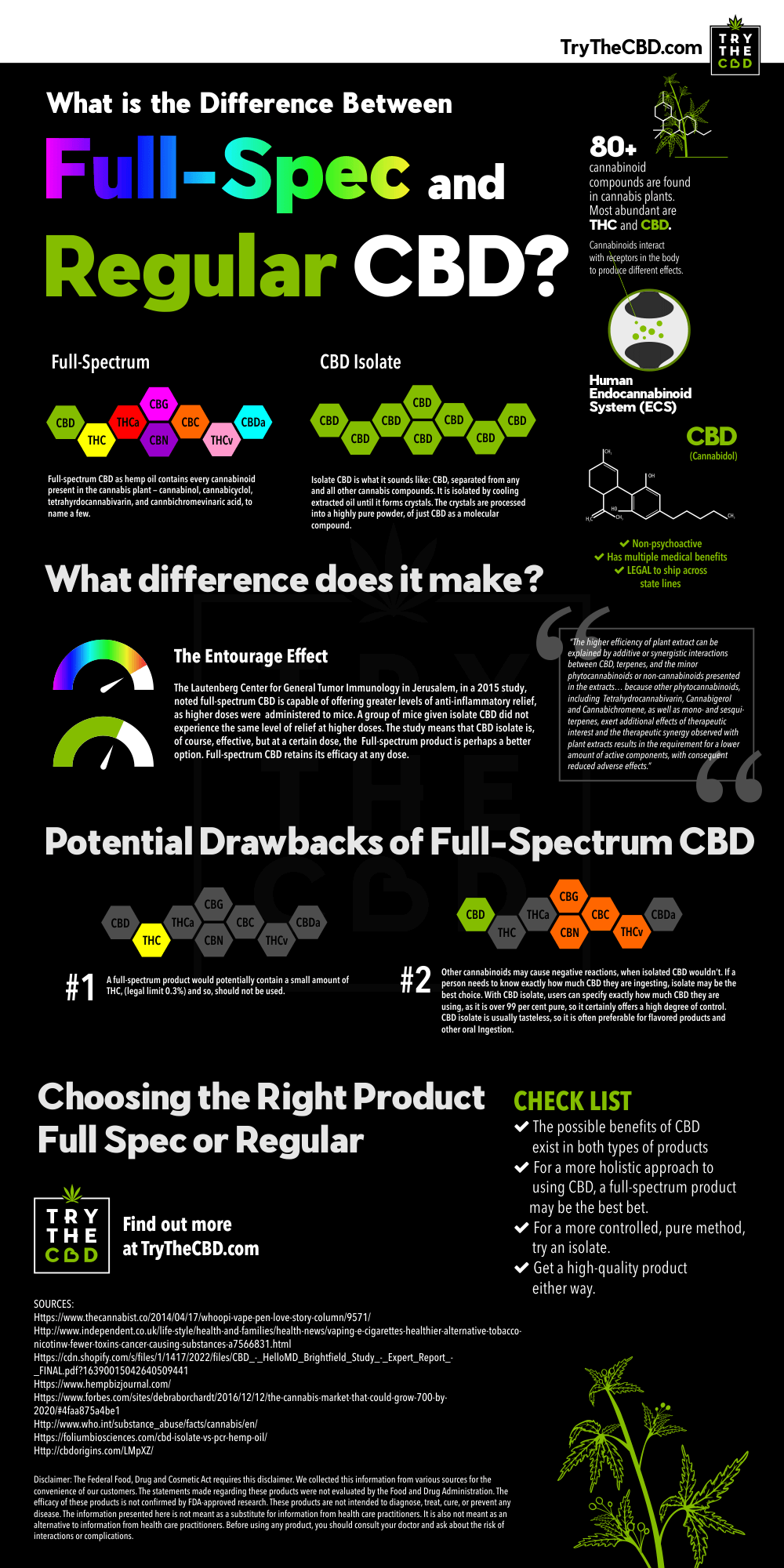 Difference between Full Spectrum CBD and Regular CBD - CBD Pill