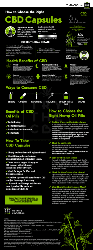 How To Choose The Right CBD Capsules