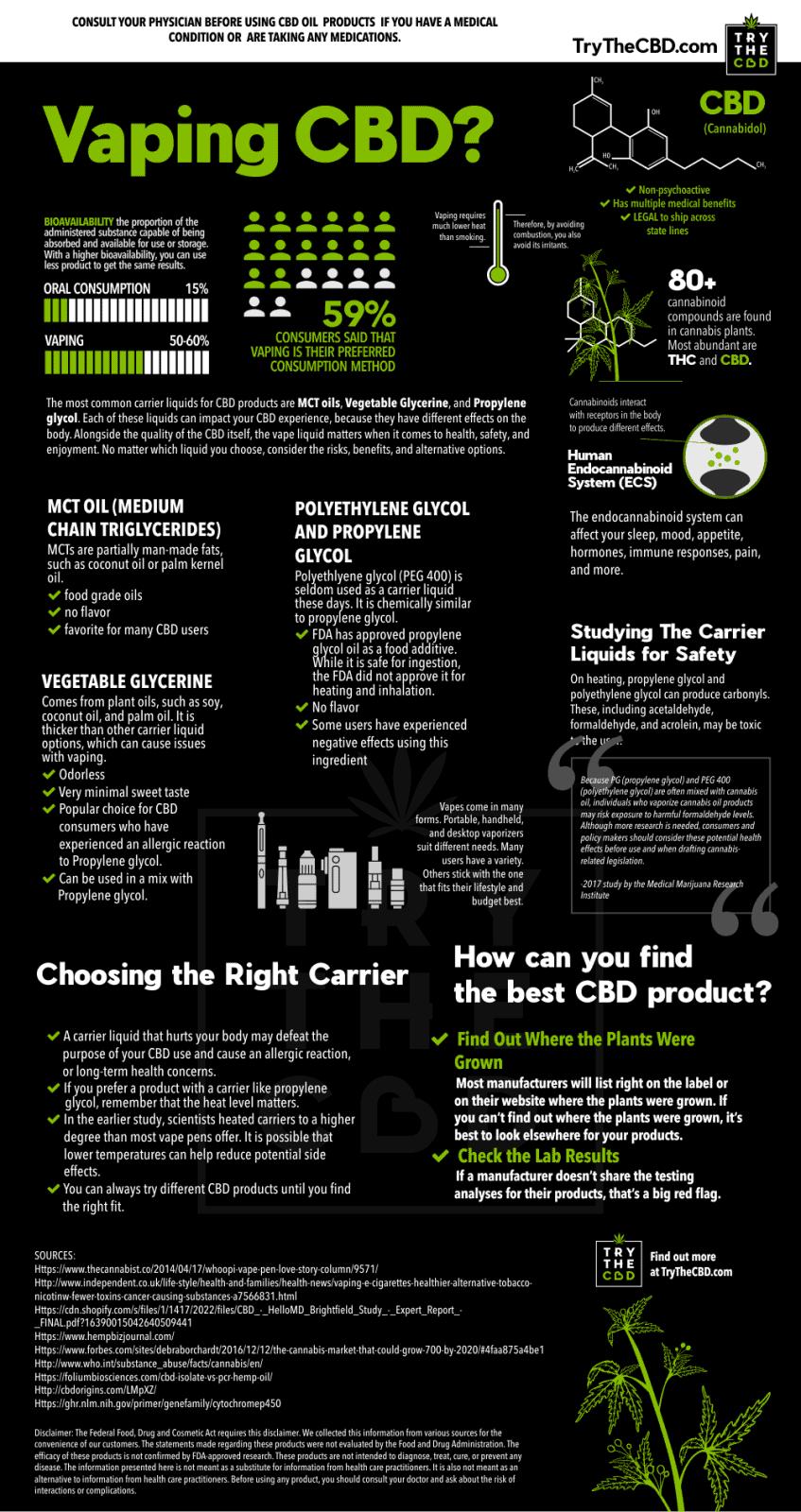 Vaping CBD Infographic - CBD Vaping CBD Vape Pen