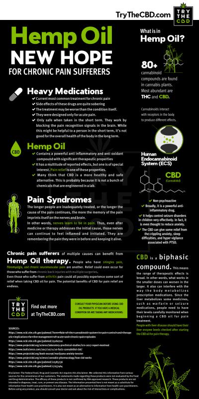 Hemp Oil New Hope For Chronic Pain Sufferers