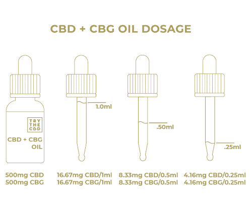 CBD + CBG Oil Dosage