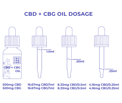 CBD + CBG Oil Dosage