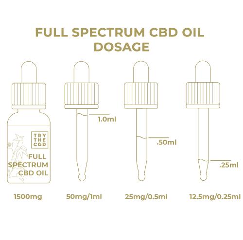 Full Spectrum CBD Oil 1500mg - Dosage