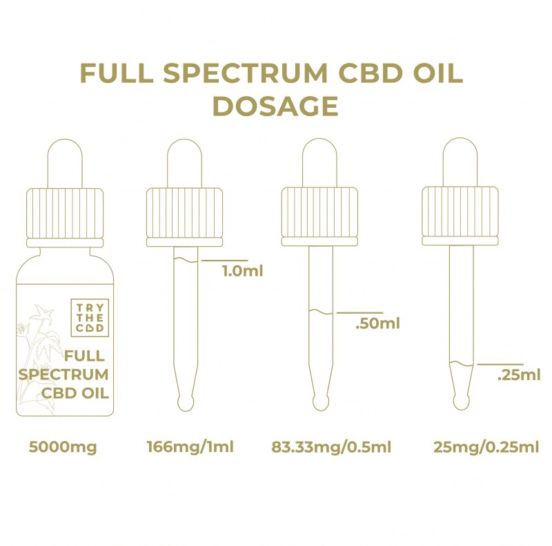 Full Spectrum 5000mg CBD Oil Dosage