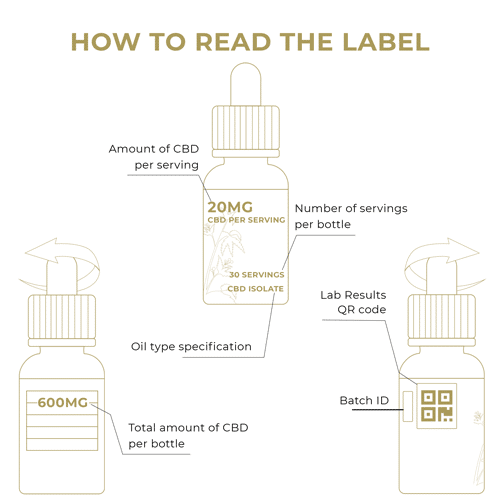 How to read the label? - THC Free CBD Oil 600mg